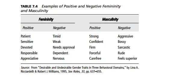 william femini masculinity