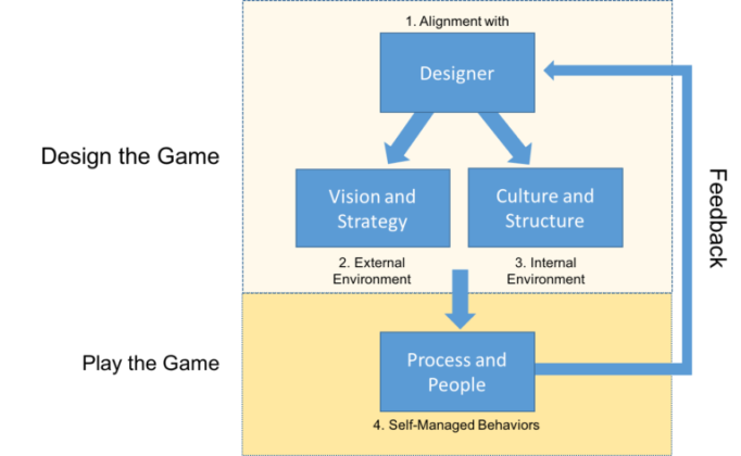 Design_Centric_Leadership_Map_v1-768x473.png